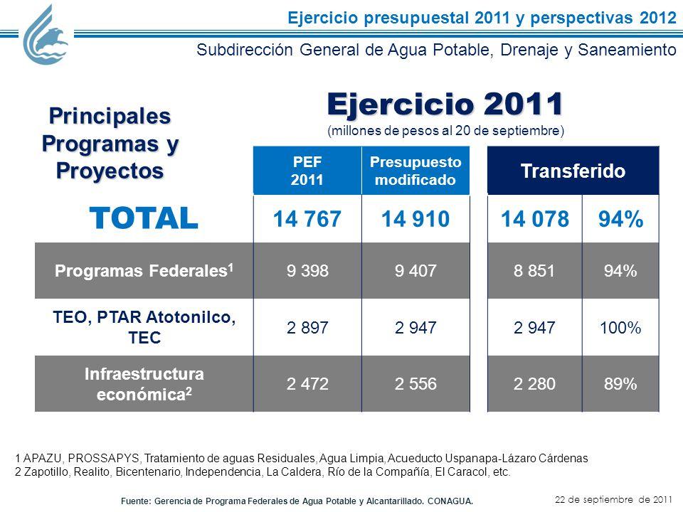 22 de septiembre de 2011 Subdirección General de Agua Potable, Drenaje y Saneamiento Ejercicio presupuestal 2011 y perspectivas 2012 PEF 2011 Presupuesto modificado Transferido TOTAL 14 76714 91014 07894% Programas Federales 1 9 3989 4078 85194% TEO, PTAR Atotonilco, TEC 2 8972 947 100% Infraestructura económica 2 2 4722 5562 28089% Principales Programas y Proyectos Ejercicio 2011 (millones de pesos al 20 de septiembre) 1 APAZU, PROSSAPYS, Tratamiento de aguas Residuales, Agua Limpia, Acueducto Uspanapa-Lázaro Cárdenas 2 Zapotillo, Realito, Bicentenario, Independencia, La Caldera, Río de la Compañía, El Caracol, etc.