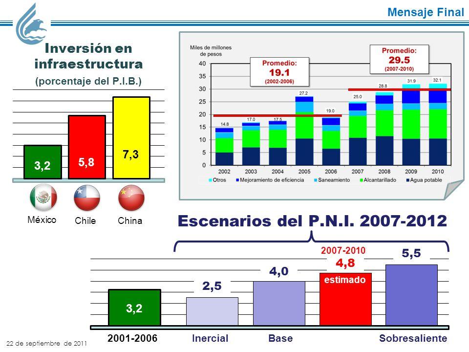 Mensaje Final 3,2 5,8 7,3 Inversión en infraestructura (porcentaje del P.I.B.) México ChileChina 22 de septiembre de 2011 Escenarios del P.N.I.