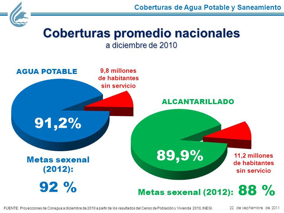 22 de septiembre de 2011 Coberturas promedio nacionales a diciembre de 2010 AGUA POTABLE 91,2% 9,8 millones de habitantes sin servicio ALCANTARILLADO 89,9% 11,2 millones de habitantes sin servicio FUENTE: Proyecciones de Conagua a diciembre de 2010 a partir de los resultados del Censo de Población y Vivienda 2010, INEGI.
