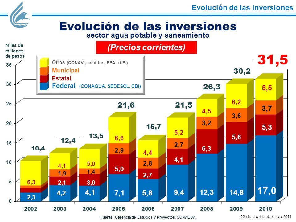 Fuente: Gerencia de Estudios y Proyectos. CONAGUA.