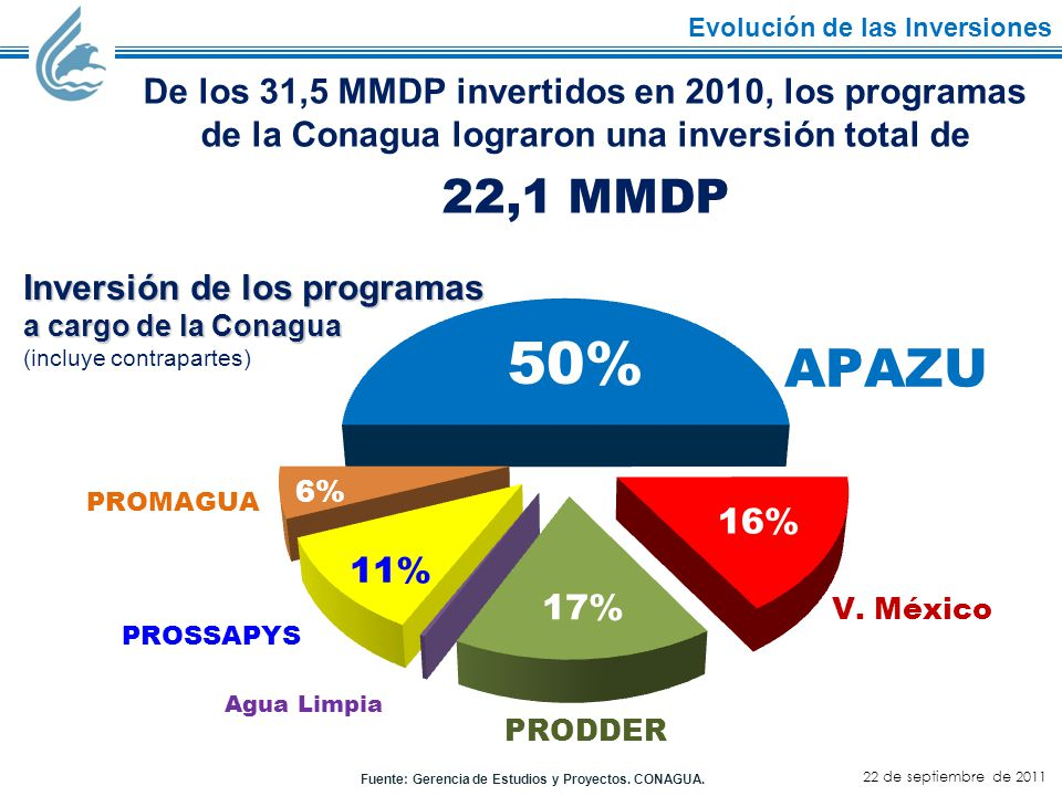 APAZU PROSSAPYS Agua Limpia PROMAGUA PRODDER V.