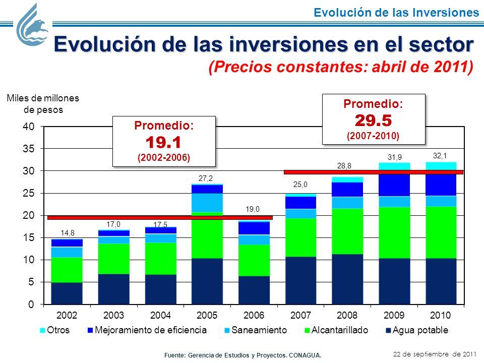Evolución de las inversiones en el sector (Precios constantes: abril de 2011) Fuente: Gerencia de Estudios y Proyectos.