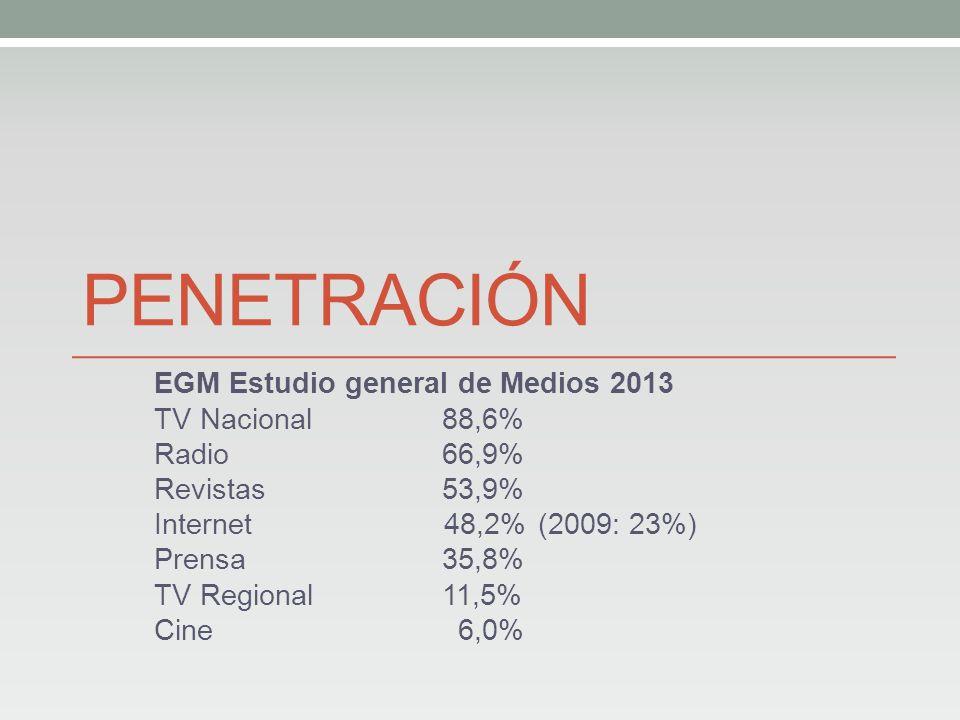 PENETRACIÓN EGM Estudio general de Medios 2013 TV Nacional88,6% Radio66,9% Revistas53,9% Internet 48,2% (2009: 23%) Prensa35,8% TV Regional11,5% Cine 6,0%