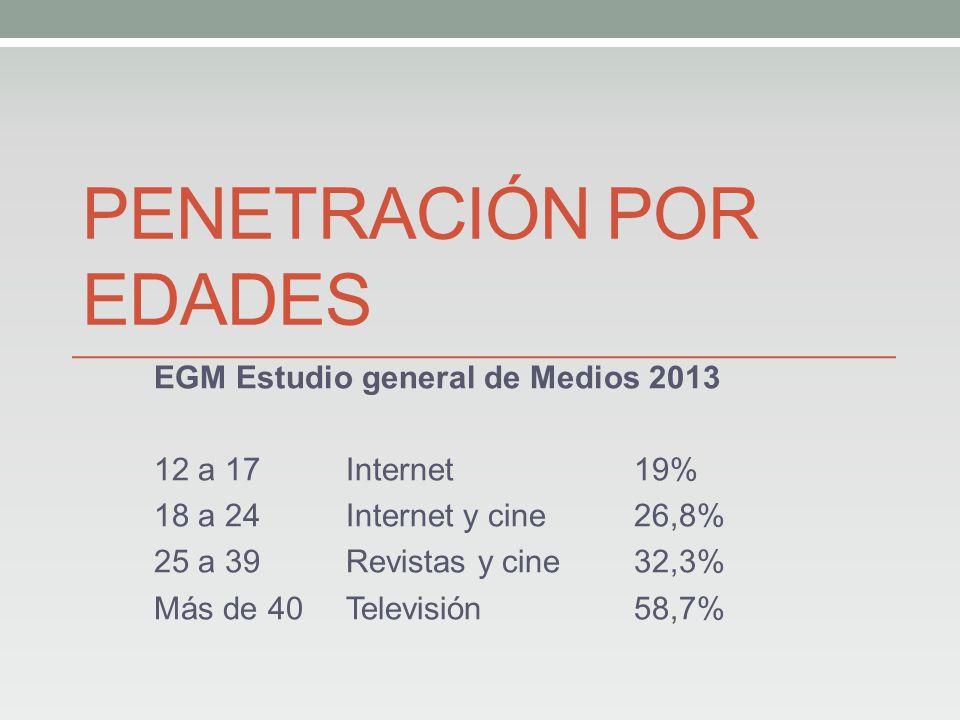 PENETRACIÓN POR EDADES EGM Estudio general de Medios 2013 12 a 17 Internet19% 18 a 24 Internet y cine 26,8% 25 a 39 Revistas y cine32,3% Más de 40Televisión 58,7%
