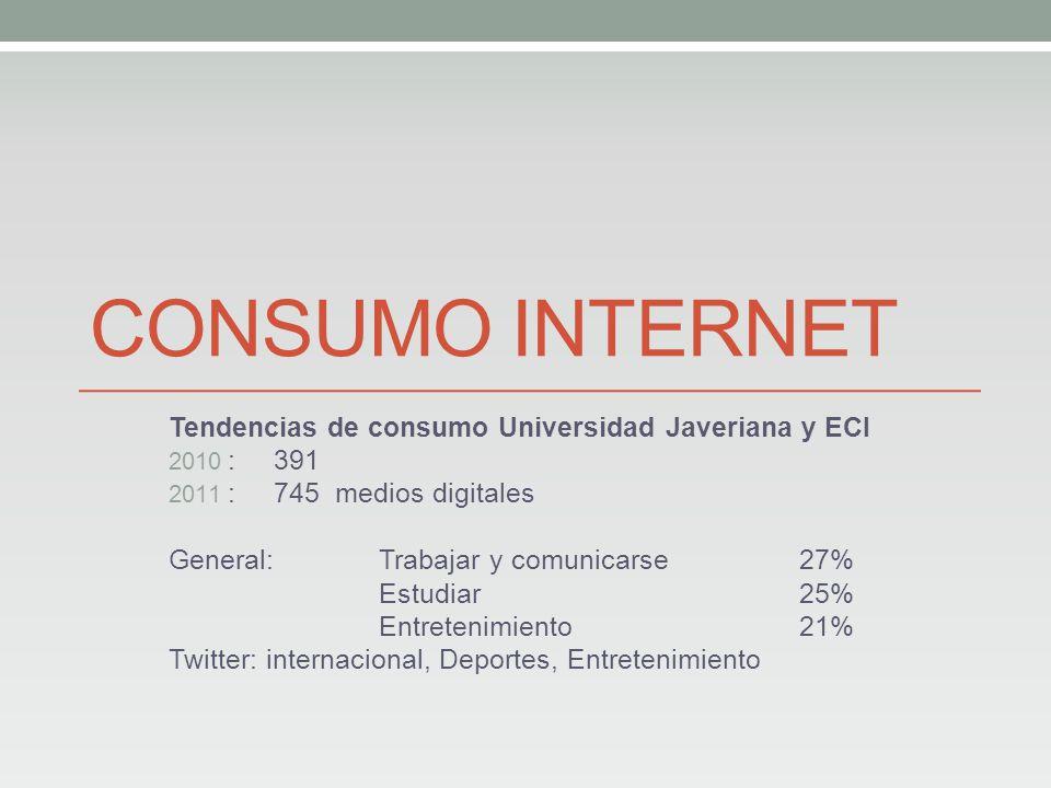 CONSUMO INTERNET Tendencias de consumo Universidad Javeriana y ECI 2010 : 391 2011 : 745 medios digitales General: Trabajar y comunicarse 27% Estudiar25% Entretenimiento 21% Twitter: internacional, Deportes, Entretenimiento