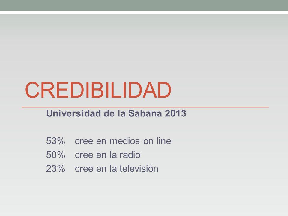CREDIBILIDAD Universidad de la Sabana 2013 53% cree en medios on line 50% cree en la radio 23%cree en la televisión