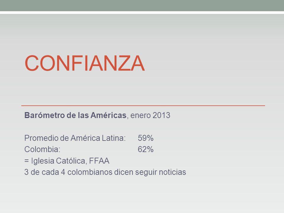 CONFIANZA Barómetro de las Américas, enero 2013 Promedio de América Latina: 59% Colombia:62% = Iglesia Católica, FFAA 3 de cada 4 colombianos dicen seguir noticias