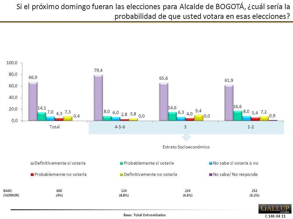 C 146 04 11 Si el próximo domingo fueran las elecciones para Alcalde de BOGOTÁ, ¿cuál sería la probabilidad de que usted votara en esas elecciones.