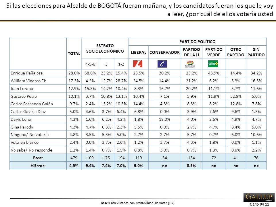 C 146 04 11 Si las elecciones para Alcalde de BOGOTÁ fueran mañana, y los candidatos fueran los que le voy a leer, ¿por cuál de ellos votaría usted TOTAL ESTRATO SOCIOECONÓMICO PARTIDO POLÍTICO LIBERALCONSERVADOR PARTIDO DE LA U PARTIDO VERDE OTRO PARTIDO SIN PARTIDO 4-5-631-2 Enrique Peñalosa28.0%58.6%23.2%15.4%23.5%30.2%23.2%43.9%14.4%34.2% William Vinasco Ch17.3%4.2%12.7%28.7%24.5%14.4%21.2%6.2%5.3%16.3% Juan Lozano12.9%15.3%14.2%10.4%8.3%16.7%20.2%11.1%5.7%11.6% Gustavo Petro10.1%3.7%10.8%13.1%10.4%7.1%5.9%11.9%32.9%5.0% Carlos Fernando Galán9.7%2.4%13.2%10.5%14.4%4.3%8.3%8.2%12.8%7.8% Carlos Gaviria Díaz5.0%4.6%3.7%6.4%6.8%0.0%3.9%7.6%9.6%1.5% David Luna4.3%1.6%6.2%4.2%1.8%18.0%4.0%2.6%4.9%4.7% Gina Parody4.3%4.7%6.3%2.3%5.5%0.0%2.7%4.7%8.4%5.0% Ninguno/ No votaría4.8%3.5%5.3%5.0%2.7% 5.7%0.7%6.0%10.6% Voto en blanco2.4%0.0%3.7%2.6%1.2%3.7%4.3%1.8%0.0%1.1% No sabe/ No responde1.2%1.4%0.7%1.5%0.8%3.0%0.7%1.3%0.0%2.2% Base:47910917619411934134724176 %Error:4.5%9.4%7.4%7.0%9.0%ne8.5%ne Base: Entrevistados con probabilidad de votar (1,2)