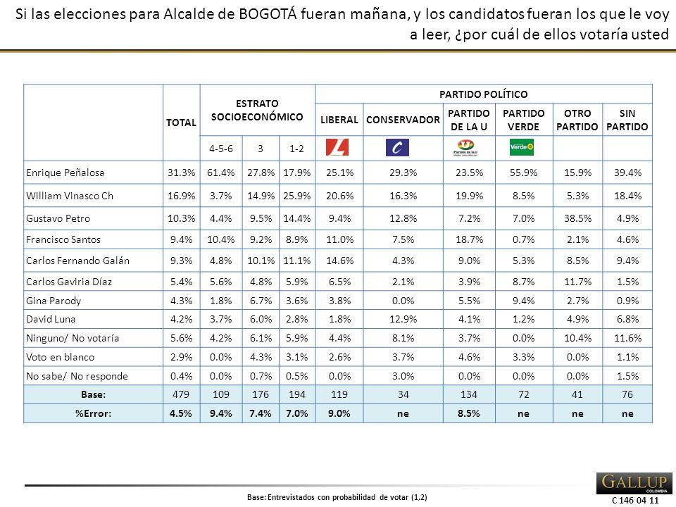 C 146 04 11 Si las elecciones para Alcalde de BOGOTÁ fueran mañana, y los candidatos fueran los que le voy a leer, ¿por cuál de ellos votaría usted TOTAL ESTRATO SOCIOECONÓMICO PARTIDO POLÍTICO LIBERALCONSERVADOR PARTIDO DE LA U PARTIDO VERDE OTRO PARTIDO SIN PARTIDO 4-5-631-2 Enrique Peñalosa31.3%61.4%27.8%17.9%25.1%29.3%23.5%55.9%15.9%39.4% William Vinasco Ch16.9%3.7%14.9%25.9%20.6%16.3%19.9%8.5%5.3%18.4% Gustavo Petro10.3%4.4%9.5%14.4%9.4%12.8%7.2%7.0%38.5%4.9% Francisco Santos9.4%10.4%9.2%8.9%11.0%7.5%18.7%0.7%2.1%4.6% Carlos Fernando Galán9.3%4.8%10.1%11.1%14.6%4.3%9.0%5.3%8.5%9.4% Carlos Gaviria Díaz5.4%5.6%4.8%5.9%6.5%2.1%3.9%8.7%11.7%1.5% Gina Parody4.3%1.8%6.7%3.6%3.8%0.0%5.5%9.4%2.7%0.9% David Luna4.2%3.7%6.0%2.8%1.8%12.9%4.1%1.2%4.9%6.8% Ninguno/ No votaría5.6%4.2%6.1%5.9%4.4%8.1%3.7%0.0%10.4%11.6% Voto en blanco2.9%0.0%4.3%3.1%2.6%3.7%4.6%3.3%0.0%1.1% No sabe/ No responde0.4%0.0%0.7%0.5%0.0%3.0%0.0% 1.5% Base:47910917619411934134724176 %Error:4.5%9.4%7.4%7.0%9.0%ne8.5%ne Base: Entrevistados con probabilidad de votar (1,2)