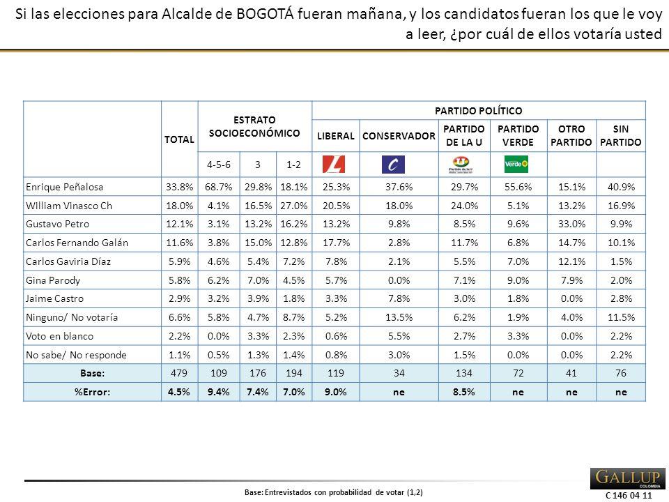 C 146 04 11 Si las elecciones para Alcalde de BOGOTÁ fueran mañana, y los candidatos fueran los que le voy a leer, ¿por cuál de ellos votaría usted TOTAL ESTRATO SOCIOECONÓMICO PARTIDO POLÍTICO LIBERALCONSERVADOR PARTIDO DE LA U PARTIDO VERDE OTRO PARTIDO SIN PARTIDO 4-5-631-2 Enrique Peñalosa33.8%68.7%29.8%18.1%25.3%37.6%29.7%55.6%15.1%40.9% William Vinasco Ch18.0%4.1%16.5%27.0%20.5%18.0%24.0%5.1%13.2%16.9% Gustavo Petro12.1%3.1%13.2%16.2%13.2%9.8%8.5%9.6%33.0%9.9% Carlos Fernando Galán11.6%3.8%15.0%12.8%17.7%2.8%11.7%6.8%14.7%10.1% Carlos Gaviria Díaz5.9%4.6%5.4%7.2%7.8%2.1%5.5%7.0%12.1%1.5% Gina Parody5.8%6.2%7.0%4.5%5.7%0.0%7.1%9.0%7.9%2.0% Jaime Castro2.9%3.2%3.9%1.8%3.3%7.8%3.0%1.8%0.0%2.8% Ninguno/ No votaría6.6%5.8%4.7%8.7%5.2%13.5%6.2%1.9%4.0%11.5% Voto en blanco2.2%0.0%3.3%2.3%0.6%5.5%2.7%3.3%0.0%2.2% No sabe/ No responde1.1%0.5%1.3%1.4%0.8%3.0%1.5%0.0% 2.2% Base:47910917619411934134724176 %Error:4.5%9.4%7.4%7.0%9.0%ne8.5%ne Base: Entrevistados con probabilidad de votar (1,2)
