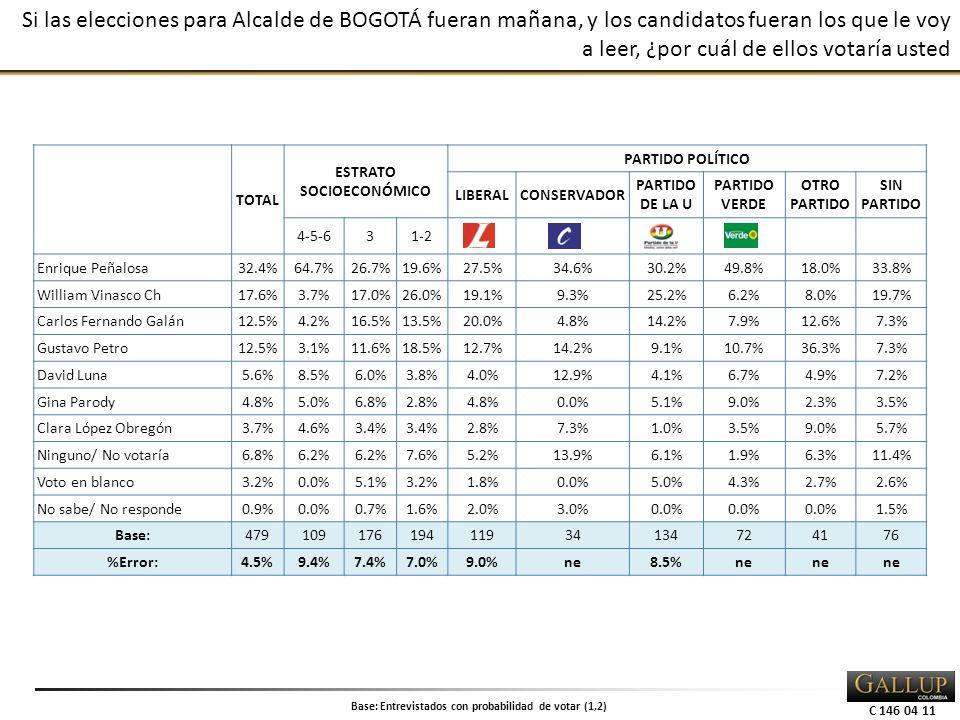 C 146 04 11 Si las elecciones para Alcalde de BOGOTÁ fueran mañana, y los candidatos fueran los que le voy a leer, ¿por cuál de ellos votaría usted TOTAL ESTRATO SOCIOECONÓMICO PARTIDO POLÍTICO LIBERALCONSERVADOR PARTIDO DE LA U PARTIDO VERDE OTRO PARTIDO SIN PARTIDO 4-5-631-2 Enrique Peñalosa 32.4%64.7%26.7%19.6%27.5%34.6%30.2%49.8%18.0%33.8% William Vinasco Ch 17.6%3.7%17.0%26.0%19.1%9.3%25.2%6.2%8.0%19.7% Carlos Fernando Galán 12.5%4.2%16.5%13.5%20.0%4.8%14.2%7.9%12.6%7.3% Gustavo Petro 12.5%3.1%11.6%18.5%12.7%14.2%9.1%10.7%36.3%7.3% David Luna 5.6%8.5%6.0%3.8%4.0%12.9%4.1%6.7%4.9%7.2% Gina Parody 4.8%5.0%6.8%2.8%4.8%0.0%5.1%9.0%2.3%3.5% Clara López Obregón 3.7%4.6%3.4% 2.8%7.3%1.0%3.5%9.0%5.7% Ninguno/ No votaría6.8%6.2% 7.6%5.2%13.9%6.1%1.9%6.3%11.4% Voto en blanco3.2%0.0%5.1%3.2%1.8%0.0%5.0%4.3%2.7%2.6% No sabe/ No responde0.9%0.0%0.7%1.6%2.0%3.0%0.0% 1.5% Base:47910917619411934134724176 %Error:4.5%9.4%7.4%7.0%9.0%ne8.5%ne Base: Entrevistados con probabilidad de votar (1,2)