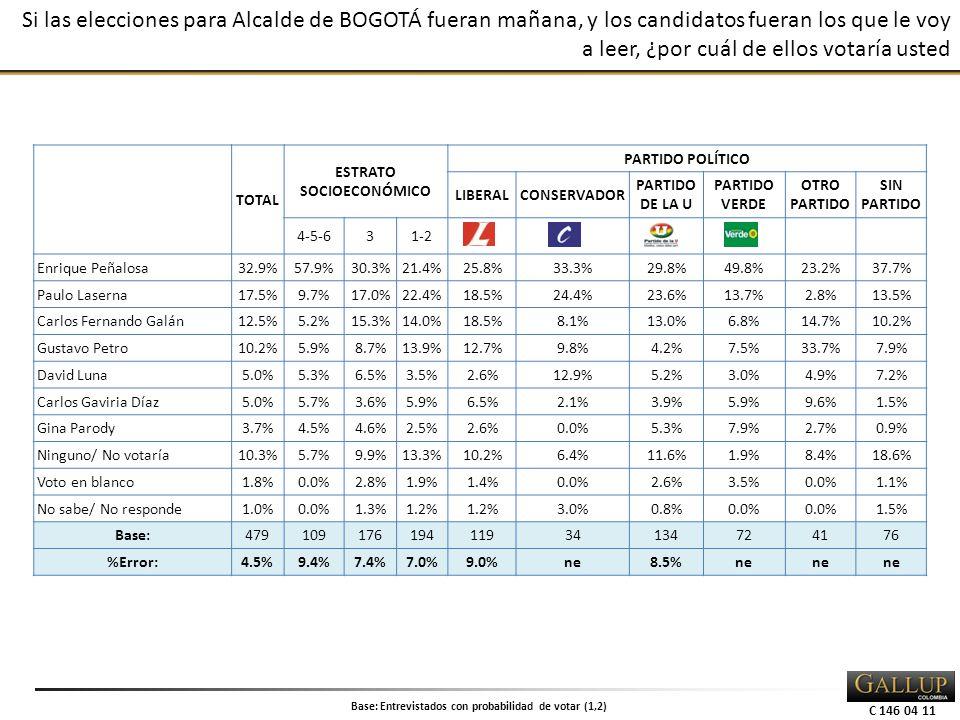 C 146 04 11 Si las elecciones para Alcalde de BOGOTÁ fueran mañana, y los candidatos fueran los que le voy a leer, ¿por cuál de ellos votaría usted TOTAL ESTRATO SOCIOECONÓMICO PARTIDO POLÍTICO LIBERALCONSERVADOR PARTIDO DE LA U PARTIDO VERDE OTRO PARTIDO SIN PARTIDO 4-5-631-2 Enrique Peñalosa32.9%57.9%30.3%21.4%25.8%33.3%29.8%49.8%23.2%37.7% Paulo Laserna17.5%9.7%17.0%22.4%18.5%24.4%23.6%13.7%2.8%13.5% Carlos Fernando Galán12.5%5.2%15.3%14.0%18.5%8.1%13.0%6.8%14.7%10.2% Gustavo Petro10.2%5.9%8.7%13.9%12.7%9.8%4.2%7.5%33.7%7.9% David Luna5.0%5.3%6.5%3.5%2.6%12.9%5.2%3.0%4.9%7.2% Carlos Gaviria Díaz5.0%5.7%3.6%5.9%6.5%2.1%3.9%5.9%9.6%1.5% Gina Parody3.7%4.5%4.6%2.5%2.6%0.0%5.3%7.9%2.7%0.9% Ninguno/ No votaría10.3%5.7%9.9%13.3%10.2%6.4%11.6%1.9%8.4%18.6% Voto en blanco1.8%0.0%2.8%1.9%1.4%0.0%2.6%3.5%0.0%1.1% No sabe/ No responde1.0%0.0%1.3%1.2% 3.0%0.8%0.0% 1.5% Base:47910917619411934134724176 %Error:4.5%9.4%7.4%7.0%9.0%ne8.5%ne Base: Entrevistados con probabilidad de votar (1,2)