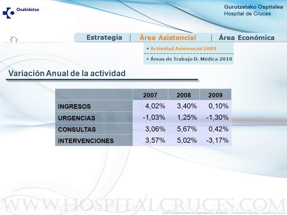 Área EconómicaÁrea Asistencial 200720082009 INGRESOS 4,02%3,40%0,10% URGENCIAS -1,03%1,25%-1,30% CONSULTAS 3,06%5,67%0,42% INTERVENCIONES 3,57%5,02%-3,17% Variación Anual de la actividad Actividad Asistencial 2009 Áreas de Trabajo D.