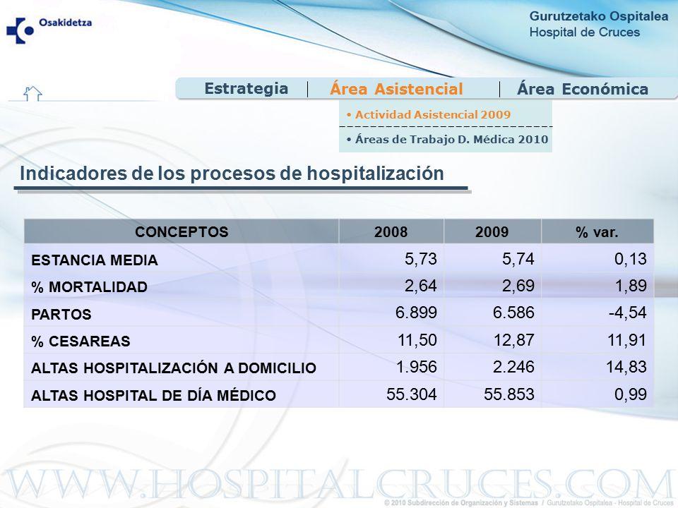 Área EconómicaÁrea Asistencial CONCEPTOS20082009% var.