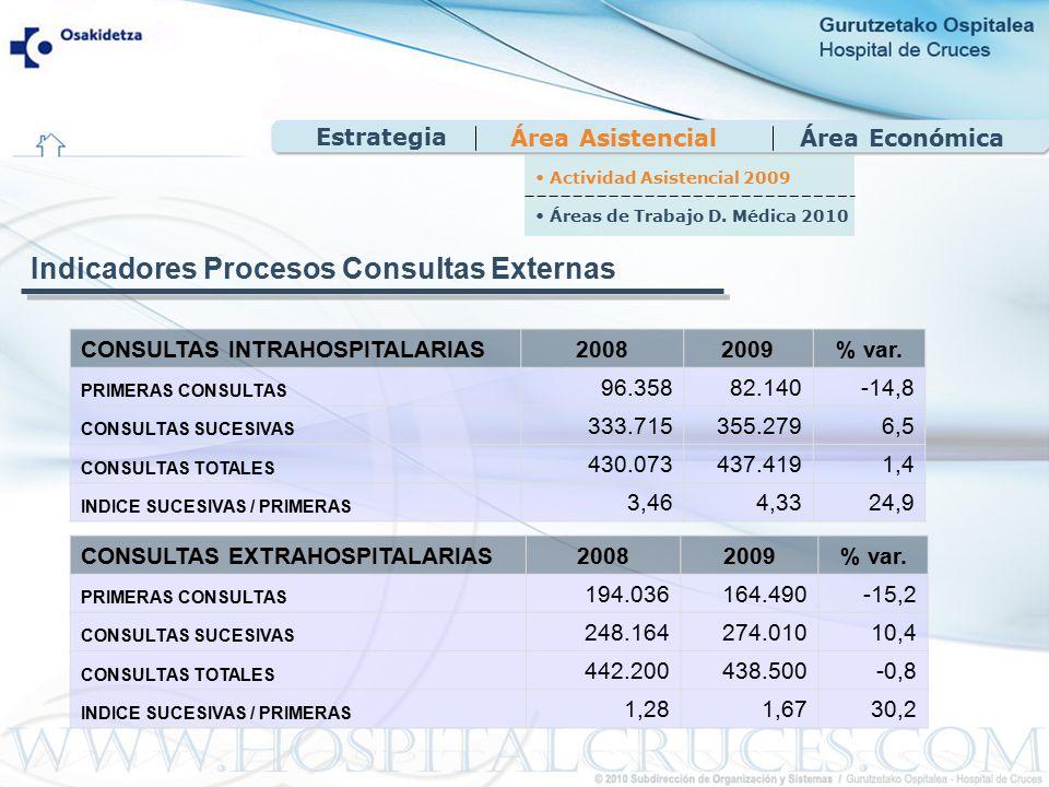 Área EconómicaÁrea Asistencial CONSULTAS INTRAHOSPITALARIAS20082009% var.
