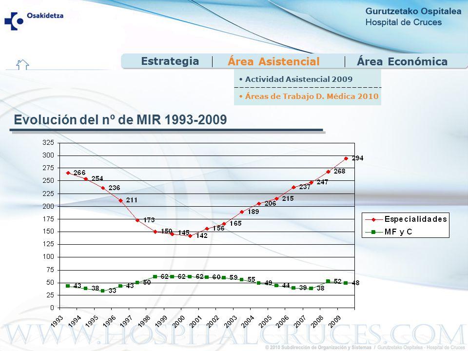 Área EconómicaÁrea Asistencial Evolución del nº de MIR 1993-2009 Actividad Asistencial 2009 Áreas de Trabajo D.