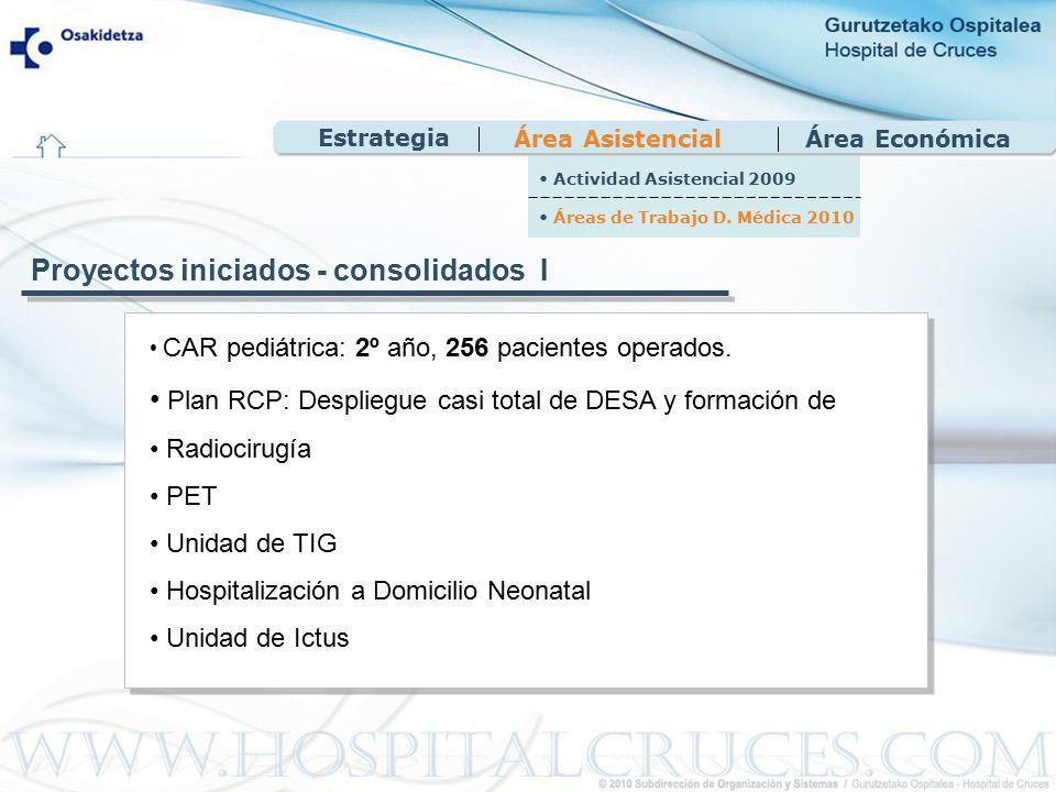 Área EconómicaÁrea Asistencial CAR pediátrica: 2º año, 256 pacientes operados.