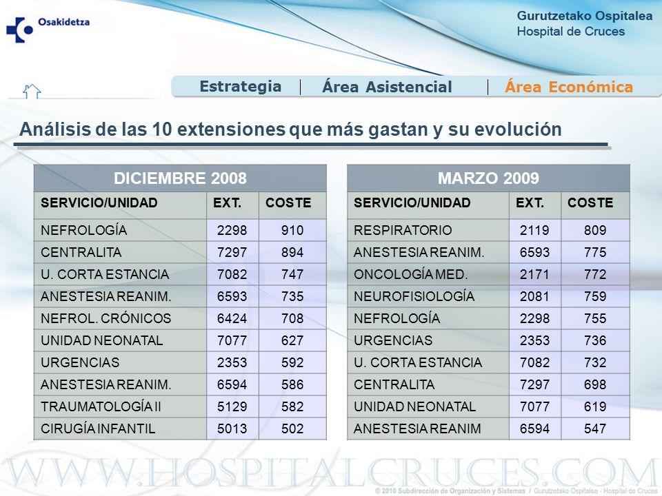 Área EconómicaÁrea Asistencial DICIEMBRE 2008 SERVICIO/UNIDADEXT.COSTE NEFROLOGÍA2298910 CENTRALITA7297894 U.