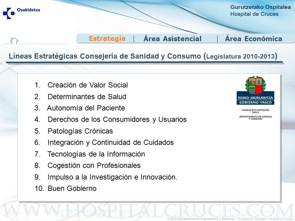 Área EconómicaÁrea Asistencial 1. Creación de Valor Social 2.
