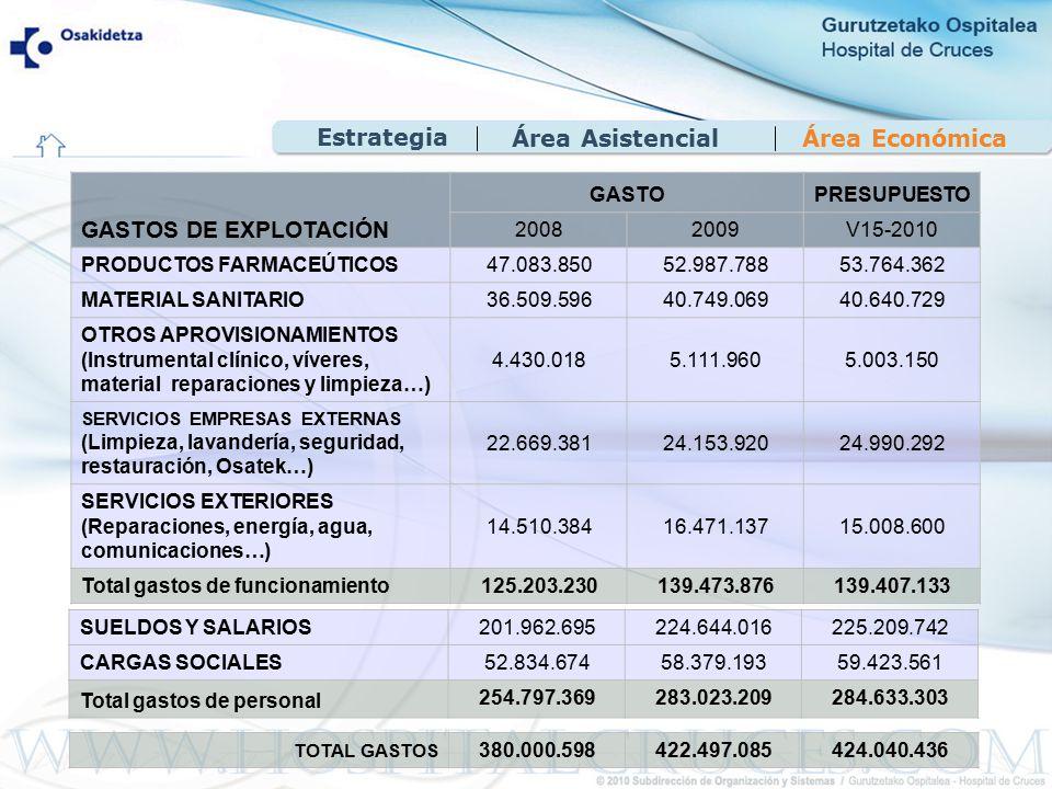 Área EconómicaÁrea Asistencial Estrategia GASTOS DE EXPLOTACIÓN GASTOPRESUPUESTO 20082009V15-2010 PRODUCTOS FARMACEÚTICOS47.083.85052.987.788 53.764.362 MATERIAL SANITARIO 36.509.59640.749.06940.640.729 OTROS APROVISIONAMIENTOS (Instrumental clínico, víveres, material reparaciones y limpieza…) 4.430.0185.111.9605.003.150 SERVICIOS EMPRESAS EXTERNAS (Limpieza, lavandería, seguridad, restauración, Osatek…) 22.669.38124.153.92024.990.292 SERVICIOS EXTERIORES (Reparaciones, energía, agua, comunicaciones…) 14.510.38416.471.13715.008.600 Total gastos de funcionamiento125.203.230139.473.876139.407.133 SUELDOS Y SALARIOS201.962.695224.644.016225.209.742 CARGAS SOCIALES52.834.67458.379.19359.423.561 Total gastos de personal 254.797.369283.023.209284.633.303 TOTAL GASTOS 380.000.598422.497.085424.040.436