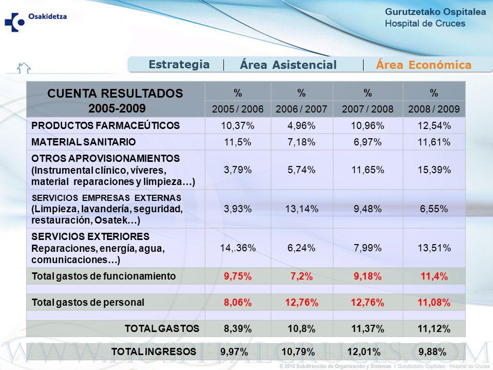 Área EconómicaÁrea Asistencial Estrategia CUENTA RESULTADOS 2005-2009 %% 2005 / 20062006 / 20072007 / 20082008 / 2009 PRODUCTOS FARMACEÚTICOS 10,37% 4,96%10,96%12,54% MATERIAL SANITARIO11,5%7,18%6,97%11,61% OTROS APROVISIONAMIENTOS (Instrumental clínico, víveres, material reparaciones y limpieza…) 3,79%5,74%11,65%15,39% SERVICIOS EMPRESAS EXTERNAS (Limpieza, lavandería, seguridad, restauración, Osatek…) 3,93%13,14%9,48%6,55% SERVICIOS EXTERIORES Reparaciones, energía, agua, comunicaciones…) 14,.36%6,24%7,99%13,51% Total gastos de funcionamiento9,75%7,2%9,18%11,4% Total gastos de personal8,06%12,76% 11,08% TOTAL GASTOS8,39%10,8%11,37%11,12% TOTAL INGRESOS9,97%10,79%12,01%9,88%