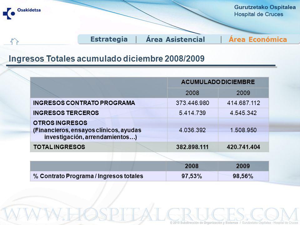 Área EconómicaÁrea Asistencial Estrategia ACUMULADO DICIEMBRE 20082009 INGRESOS CONTRATO PROGRAMA373.446.980414.687.112 INGRESOS TERCEROS5.414.7394.545.342 OTROS INGRESOS (Financieros, ensayos clínicos, ayudas investigación, arrendamientos…) 4.036.3921.508.950 TOTAL INGRESOS382.898.111420.741.404 20082009 % Contrato Programa / Ingresos totales97,53%98,56% Ingresos Totales acumulado diciembre 2008/2009