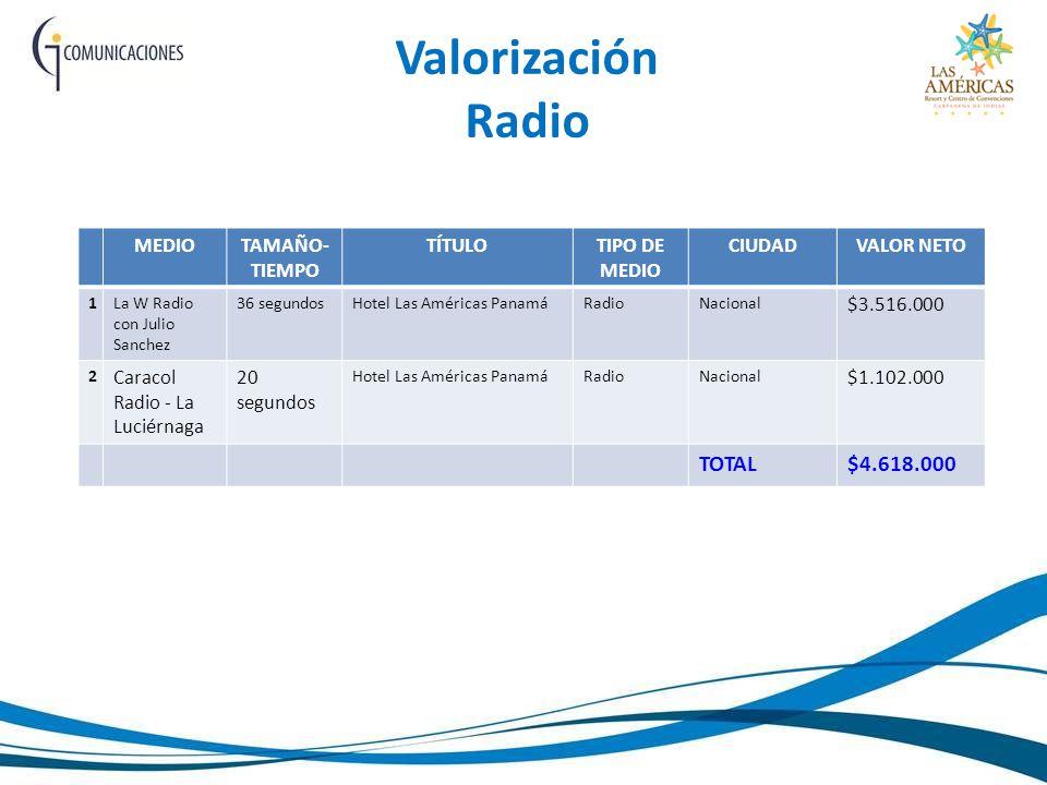 Valorización Radio MEDIOTAMAÑO- TIEMPO TÍTULOTIPO DE MEDIO CIUDADVALOR NETO 1La W Radio con Julio Sanchez 36 segundosHotel Las Américas PanamáRadioNacional $3.516.000 2 Caracol Radio - La Luciérnaga 20 segundos Hotel Las Américas PanamáRadioNacional $1.102.000 TOTAL$4.618.000