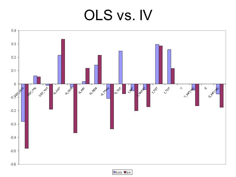 OLS vs. IV