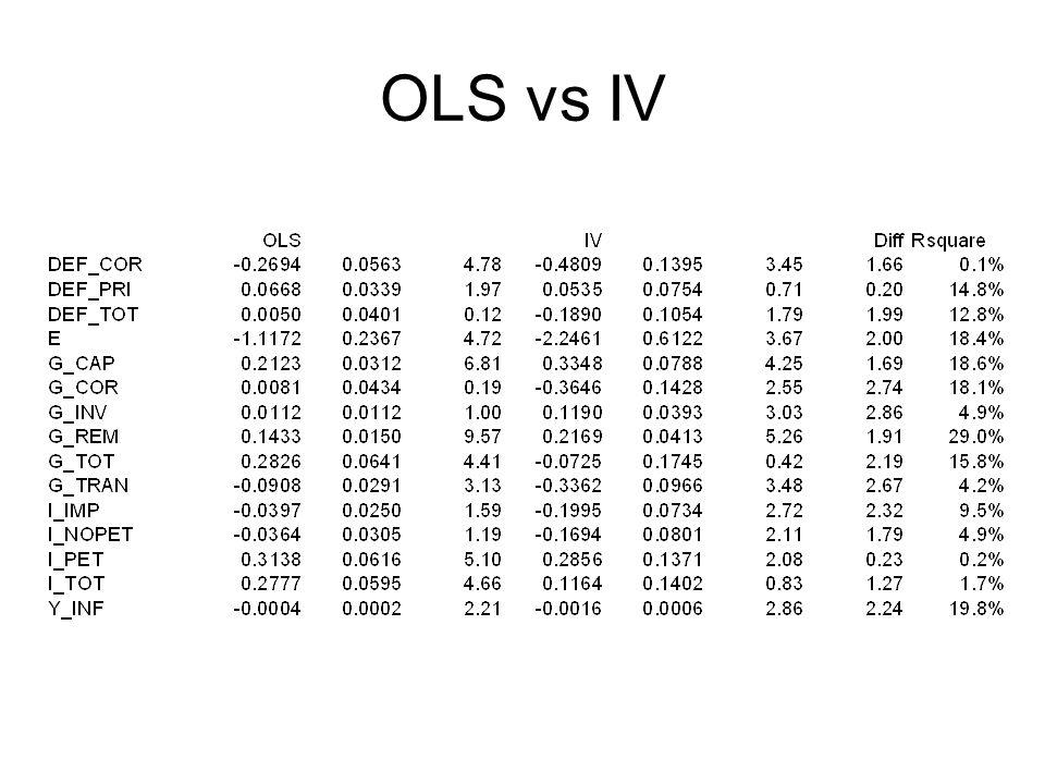 OLS vs IV