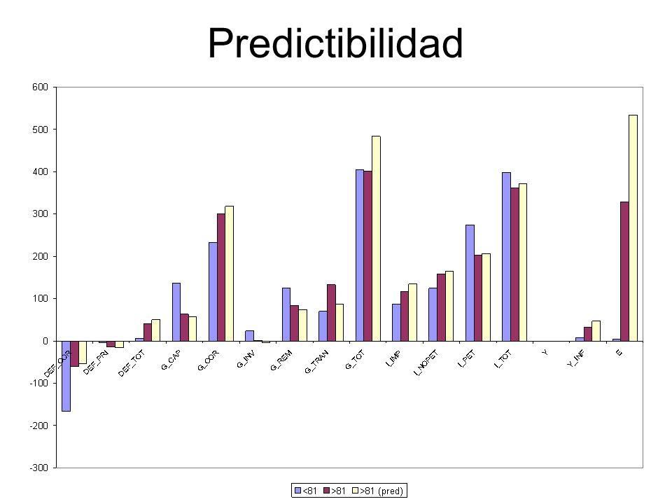 Predictibilidad