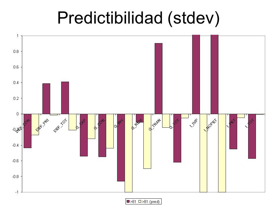 Predictibilidad (stdev)
