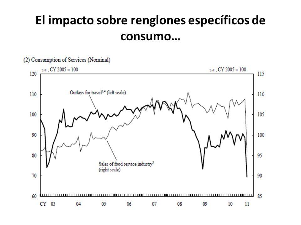 El impacto sobre renglones específicos de consumo…
