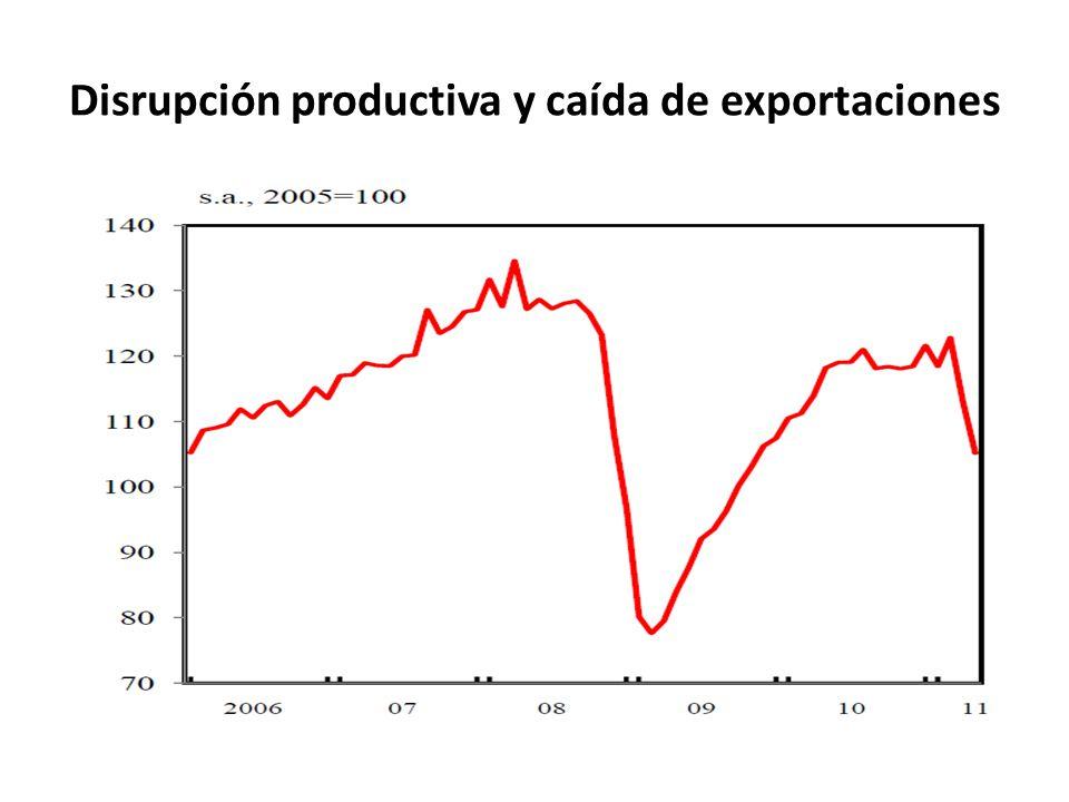 Disrupción productiva y caída de exportaciones