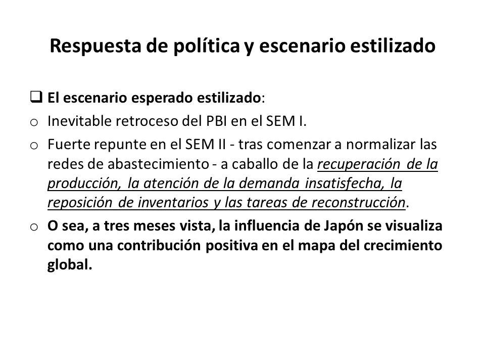 Respuesta de política y escenario estilizado  El escenario esperado estilizado: o Inevitable retroceso del PBI en el SEM I.