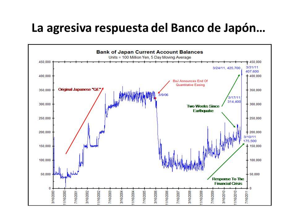 La agresiva respuesta del Banco de Japón…