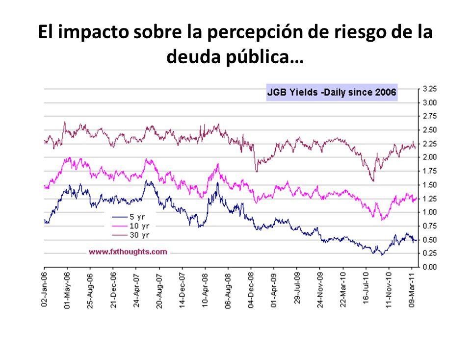 El impacto sobre la percepción de riesgo de la deuda pública…