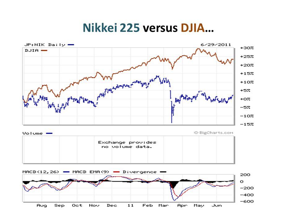 Nikkei 225 versus DJIA…