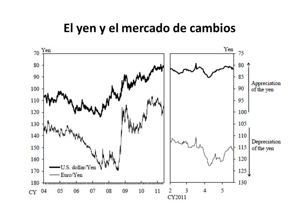 El yen y el mercado de cambios