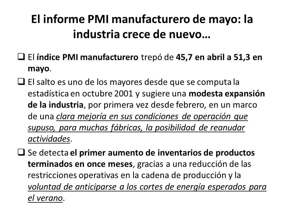  El índice PMI manufacturero trepó de 45,7 en abril a 51,3 en mayo.