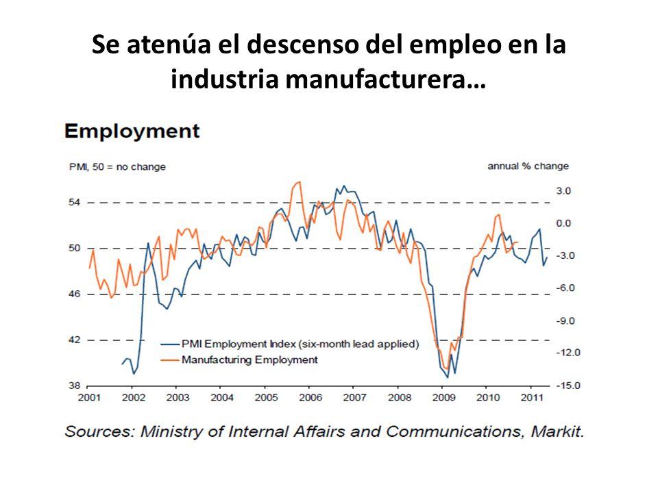 Se atenúa el descenso del empleo en la industria manufacturera…