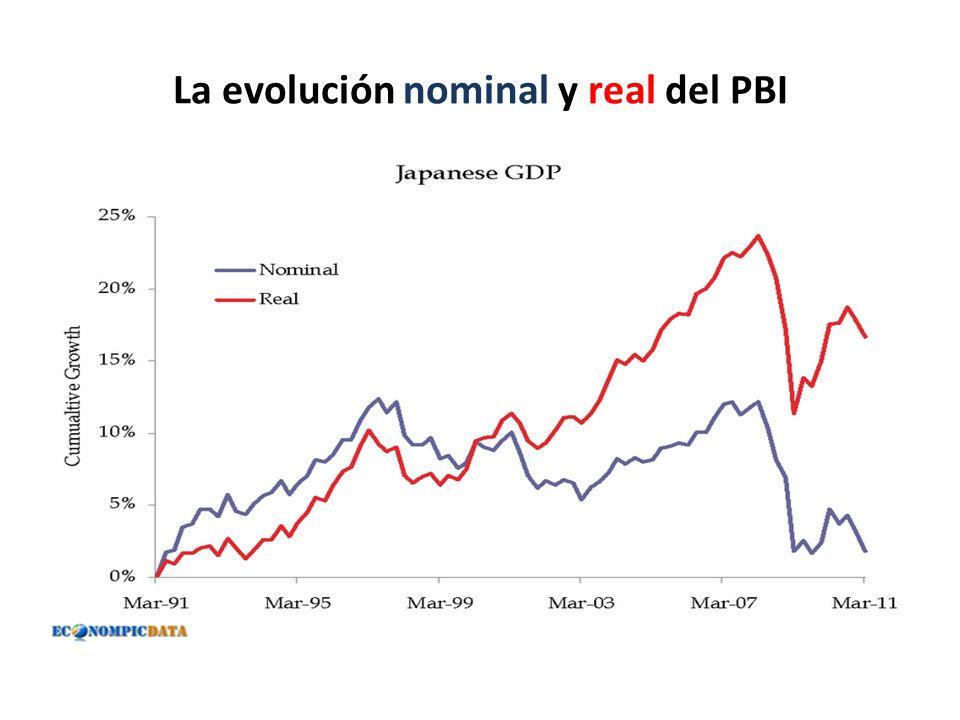 La evolución nominal y real del PBI