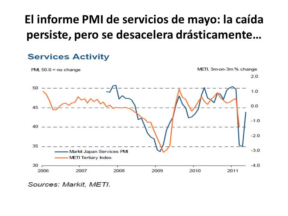 El informe PMI de servicios de mayo: la caída persiste, pero se desacelera drásticamente…