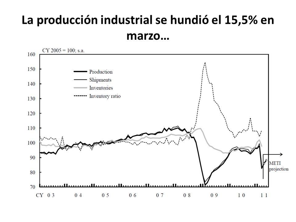 La producción industrial se hundió el 15,5% en marzo…