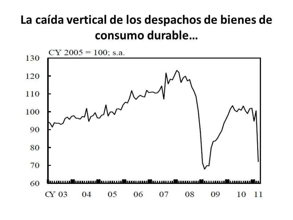 La caída vertical de los despachos de bienes de consumo durable…