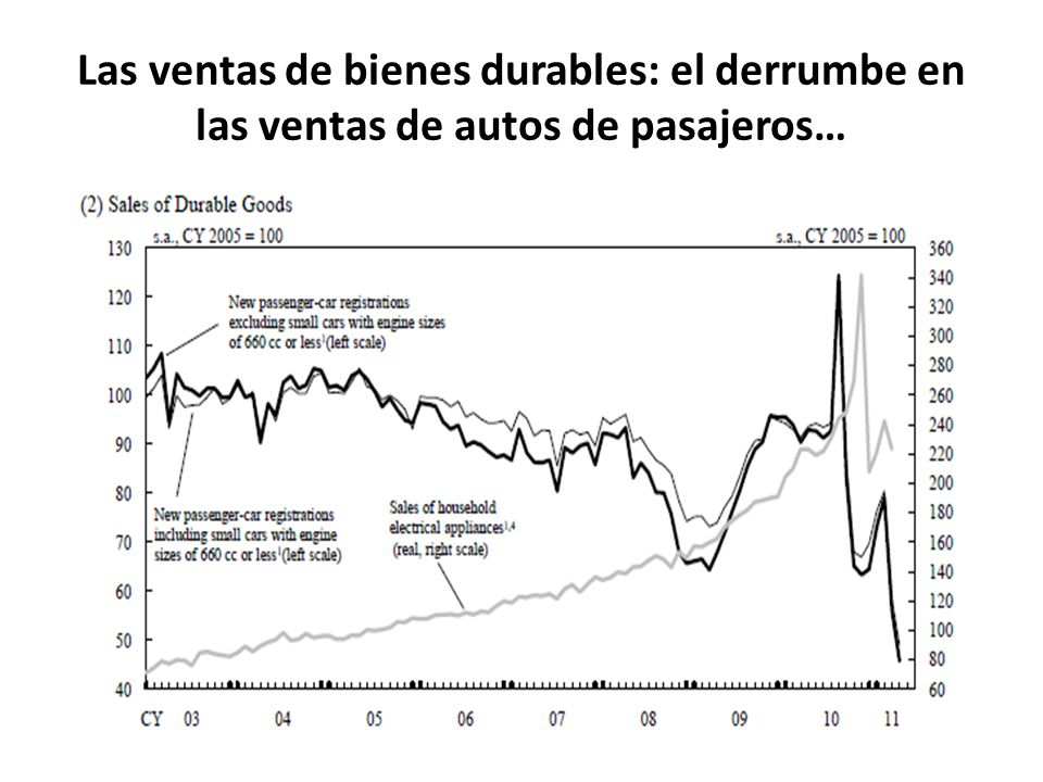 Las ventas de bienes durables: el derrumbe en las ventas de autos de pasajeros…