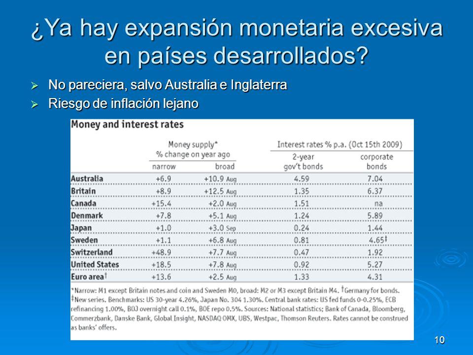 ¿Ya hay expansión monetaria excesiva en países desarrollados.