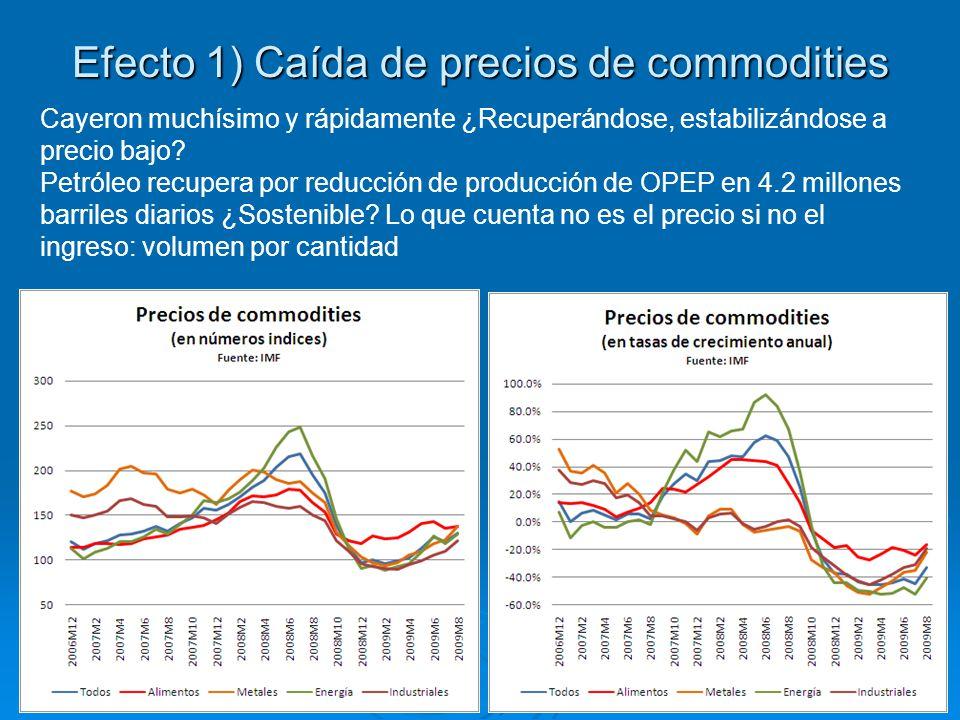 Efecto 1) Caída de precios de commodities Cayeron muchísimo y rápidamente ¿Recuperándose, estabilizándose a precio bajo.