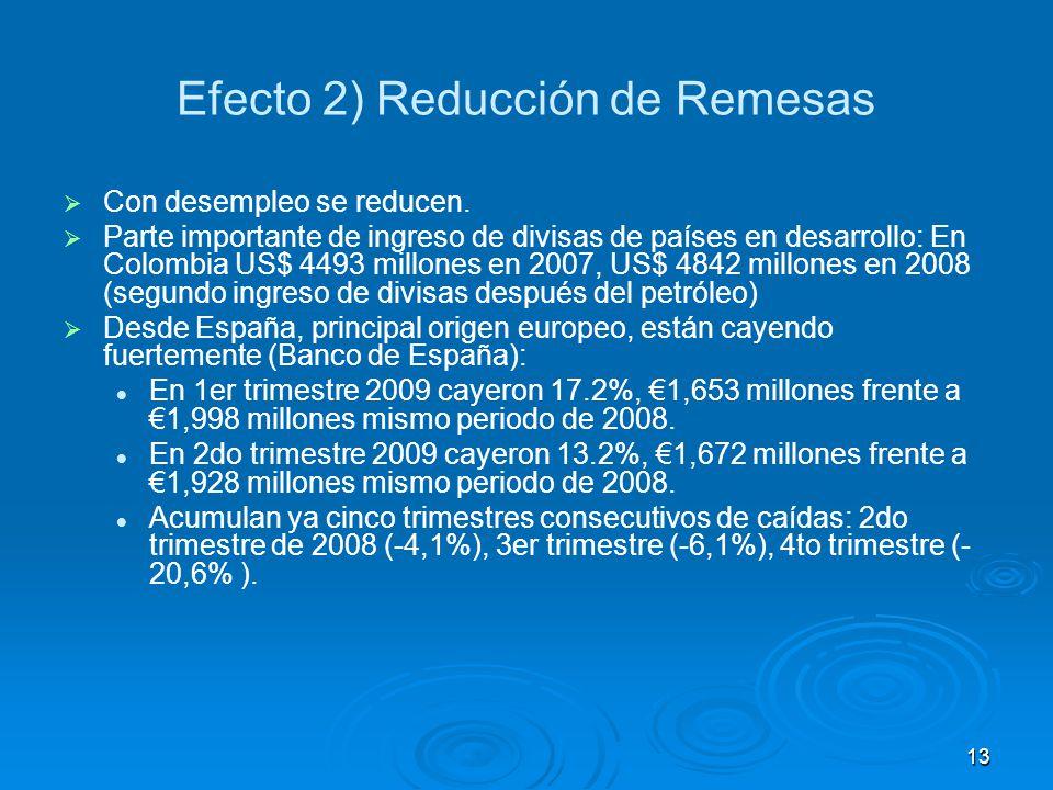 Efecto 2) Reducción de Remesas   Con desempleo se reducen.