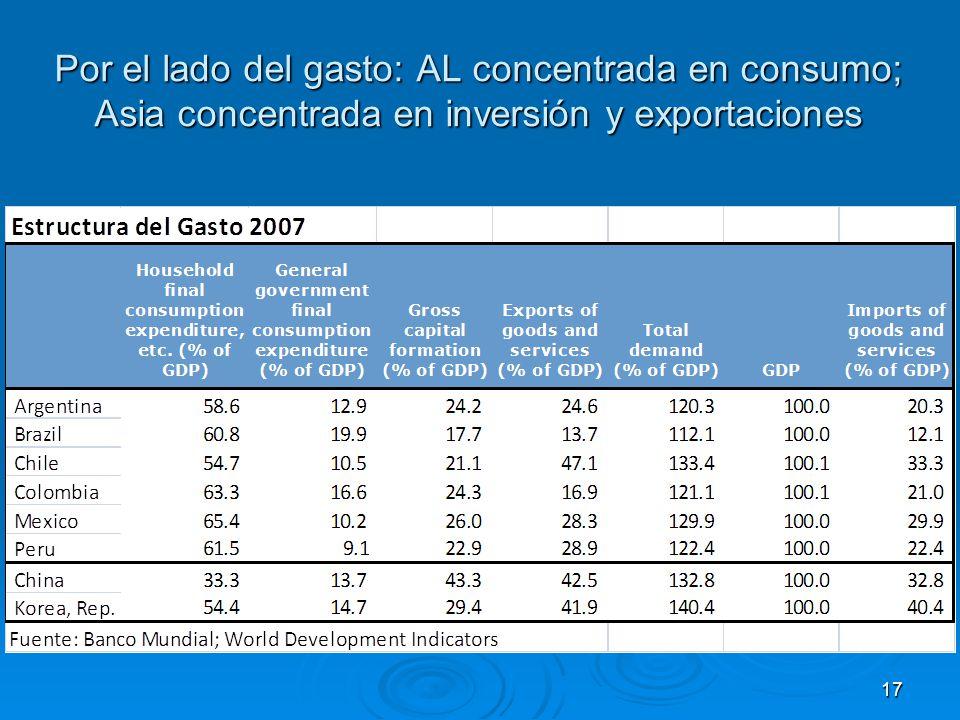 Por el lado del gasto: AL concentrada en consumo; Asia concentrada en inversión y exportaciones 17